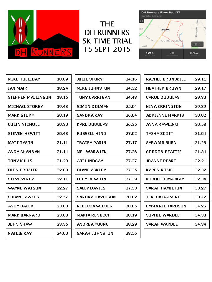 DH_Runners_5k_TT_results_150915.png