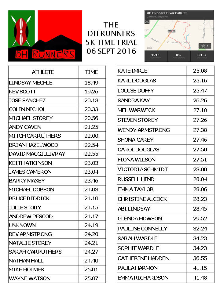 DH Runners 5k TT results 060916.png
